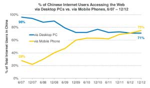 Was in China im Jnui 2012 passierte ist in den westlichen Märkten teilweise 2014 Realität: Mehr mobile Zugriffe als über Desktop (Quelle KPCB)